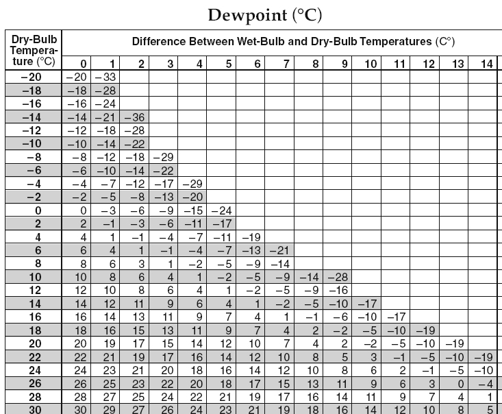 Relative Humidity And Dew Point Table Pdf