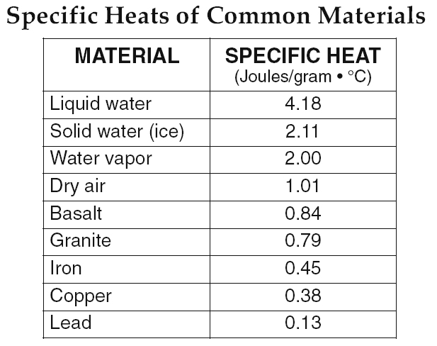 Specific Heat Chart Chemistry 1000+ images about Che...